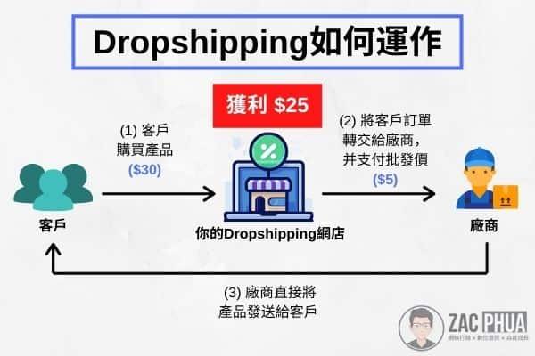 Dropshipping如何運作