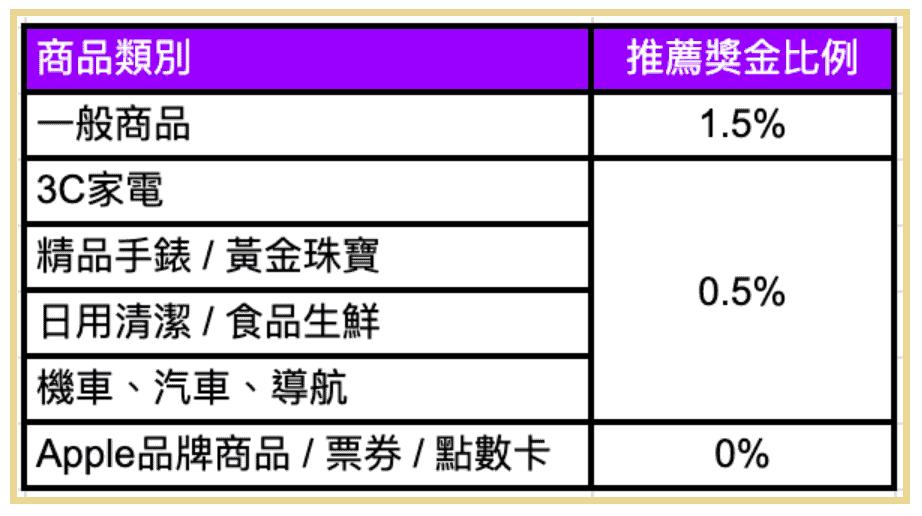 Yahoo 大聯盟計劃的獎金比例表
