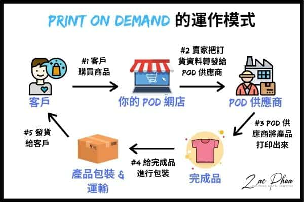 Print On Demand 的運作模式