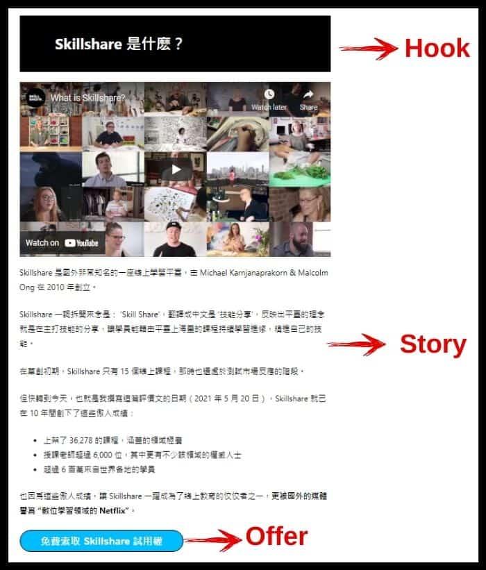 文章中的大段落也可成為 Hook, Story & Offer