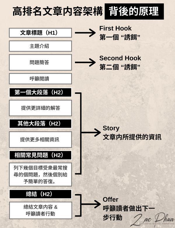 高排名文章内容架构背後的原理(Hook, Story, and Offer)