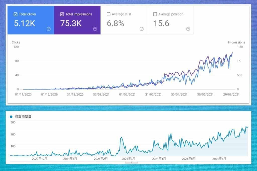 ZacPhua.com 頭 7 個月的流量成長表